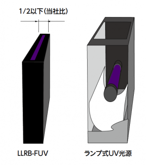 LLRB-FUV 1/2以下(当社比)ランプ式UV光源