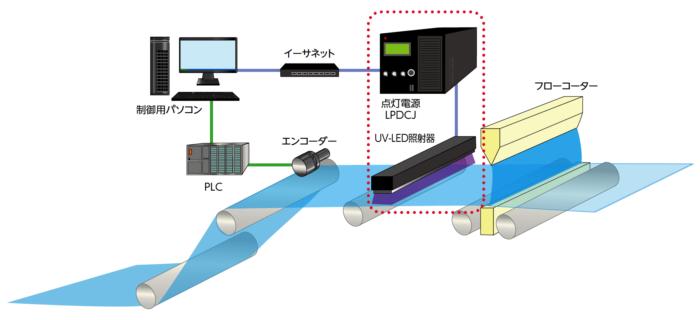 制御用パソコンPLC イーサネット フローコーター エンコーダー UV-LED照射器 点灯電源LPDCJ