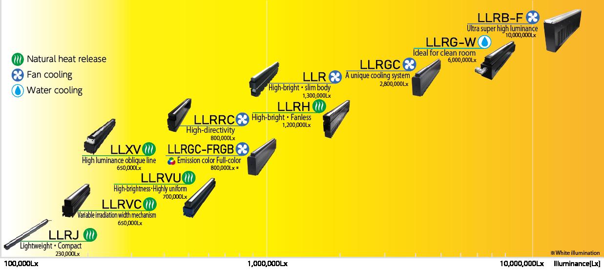 検査・画像処理用LED直線照明(ライン照明)発光面照度比較表